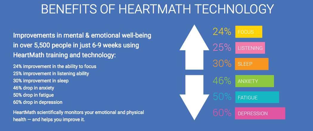 Hearthmath Technology